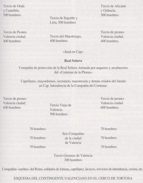 contingente-valenciano-cerco-tortosa