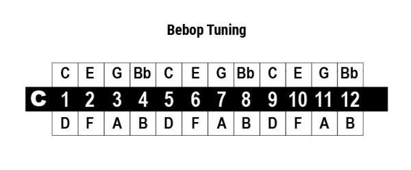 cromatica bebop tuning