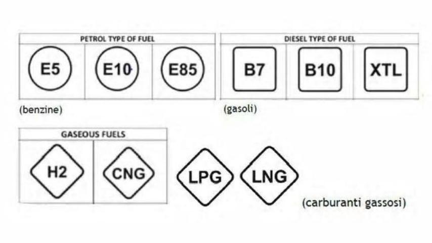 Carburanti, la direttiva europea sulle nuove etichette