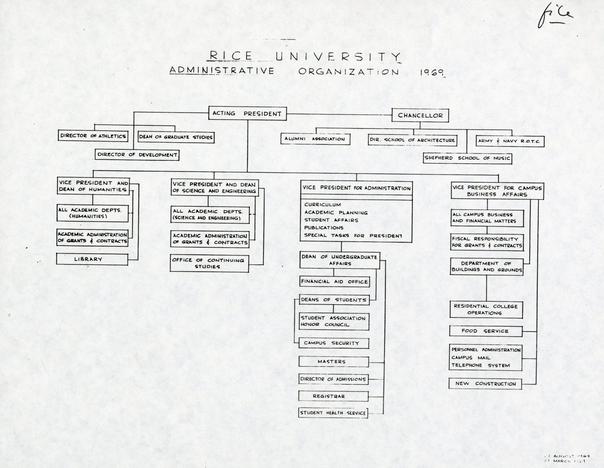 hight resolution of 1969 org chart august 007