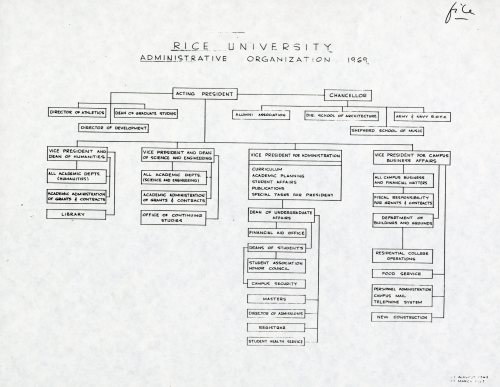 small resolution of 1969 org chart august 007