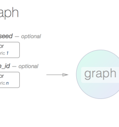 seeing these graphs with specified numbers of nodes and edges will allow you to quickly get a sense of how connected graphs can be at different sizes  [ 1510 x 552 Pixel ]