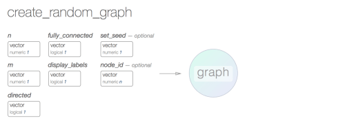 small resolution of seeing these graphs with specified numbers of nodes and edges will allow you to quickly get a sense of how connected graphs can be at different sizes