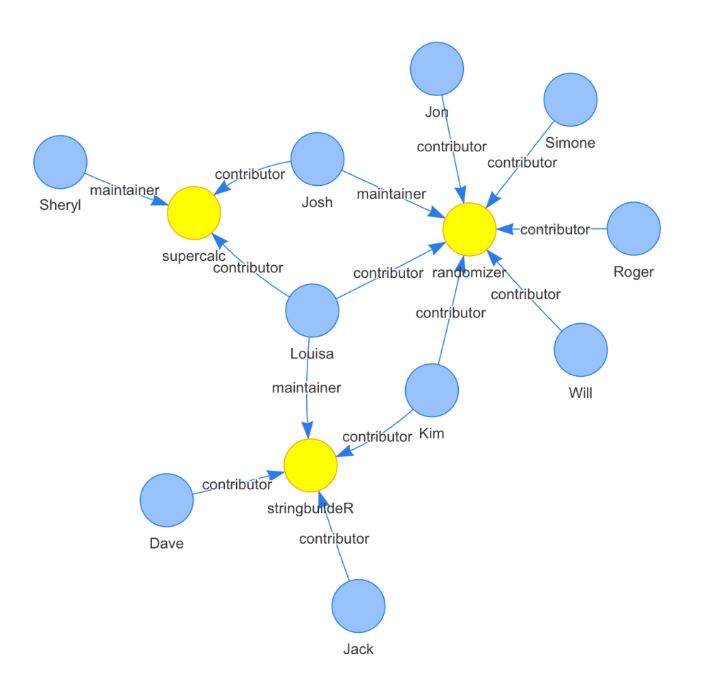 medium resolution of  get all email addresses to contributors but not maintainers of the randomizer and supercalc projects graph select nodes project