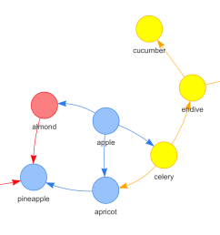 view the internal ndf for sake of reference get node df graph nodes type label 1 1 fruit pineapple 2 2 fruit apple 3 3 fruit apricot 4  [ 1388 x 884 Pixel ]