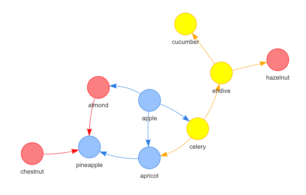 medium resolution of  view the internal ndf for sake of reference get node df graph nodes type label 1 1 fruit pineapple 2 2 fruit apple 3 3 fruit apricot 4