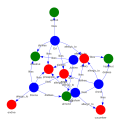 get a vector of those foods that are deemed risky for this particular group graph select nodes node attr type search person  [ 1346 x 1358 Pixel ]