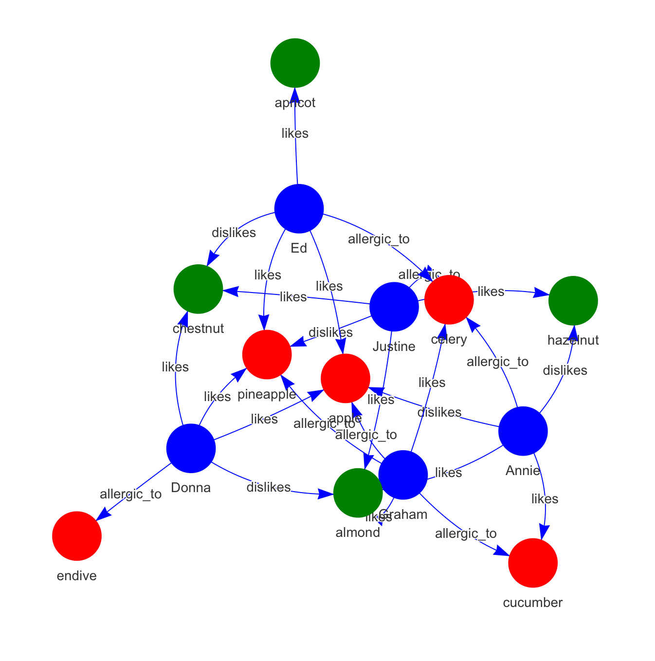 hight resolution of  get a vector of those foods that are deemed risky for this particular group graph select nodes node attr type search person