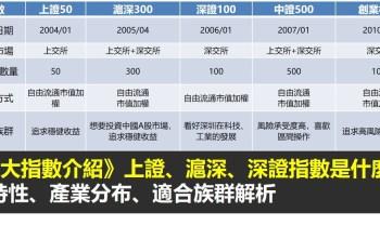 上證、深證、滬深指數是什麼?中國5大指數介紹》特性、產業分布解析