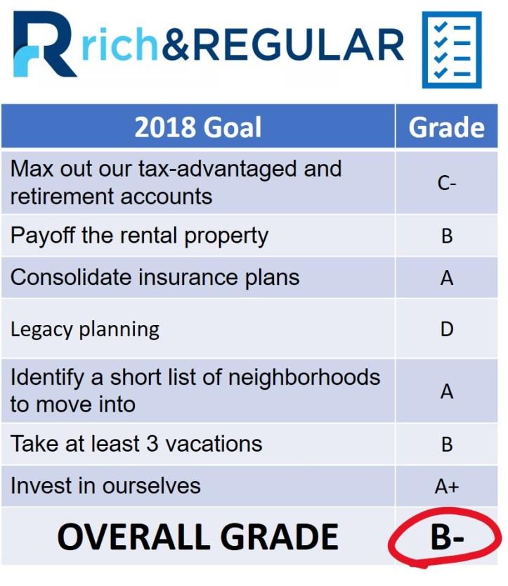 2018 Report Card