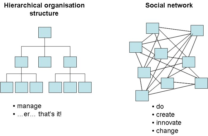 social media internal communications case study