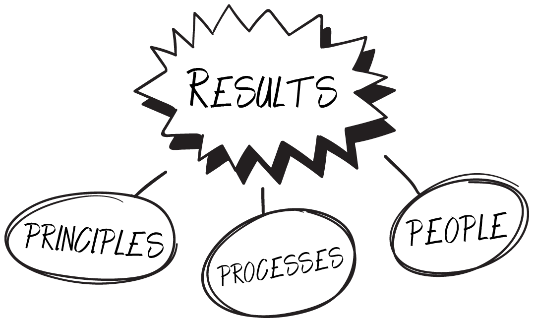 principle processes people graphics for business results
