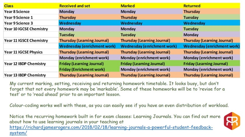 Homework setting, marking and receiving timetable