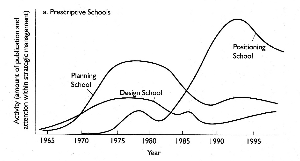 Design and Position school Strategy: Mintzberg in his book