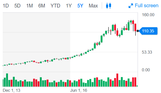 Take Two Interactive 5 year chart
