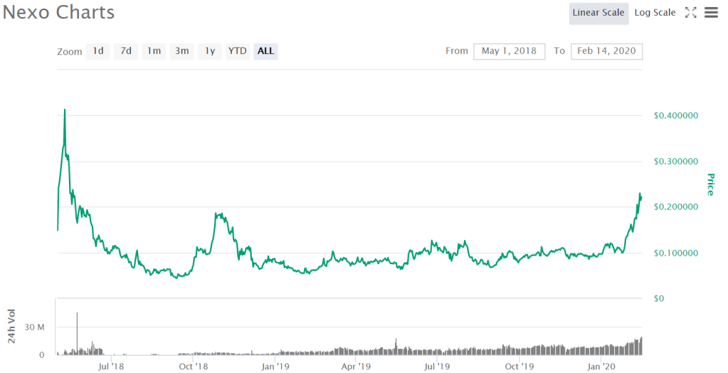Lifetime price action of Nexo, May 2018 to February 2020