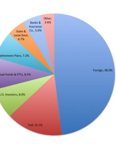 Us debt pie chart also national intuitively obvious rh richardkinnaird