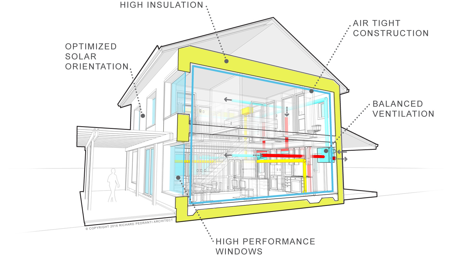 What S A Passive House