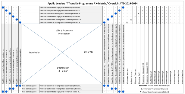 Akerhill Management - Apollo Leaders IT Transitie Programma 2019-2024