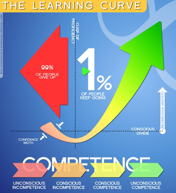 Infographic Learning Curve Showing Phases