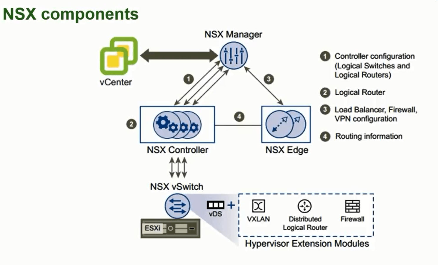 diagram of hypervisor trailer wiring 5 way objective 1 2  describe vmware nsx architecture yavb