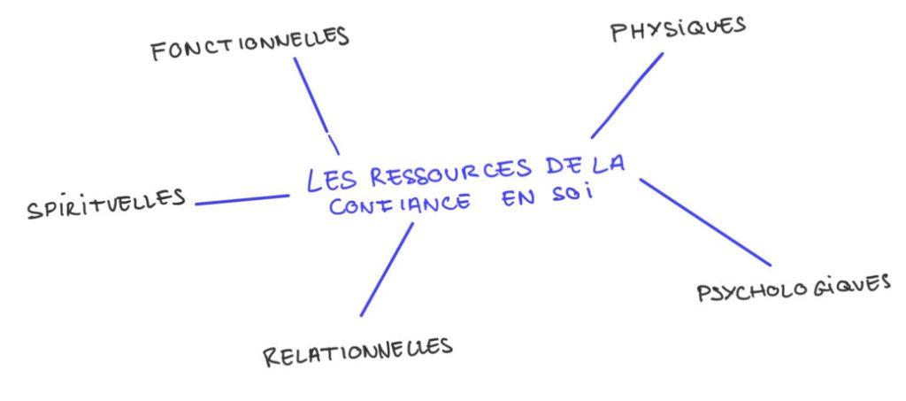 Ressources confiance en soi