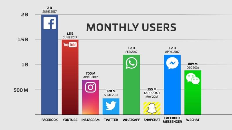 Social Media Advertising in Nigeria