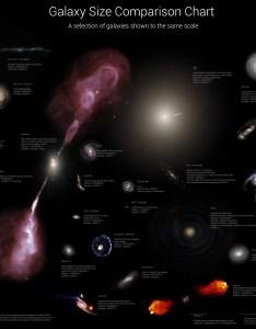 Galaxy chart also size comparison richer ramblings rh richerramblings wordpress