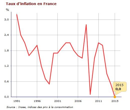 inflation france 2015