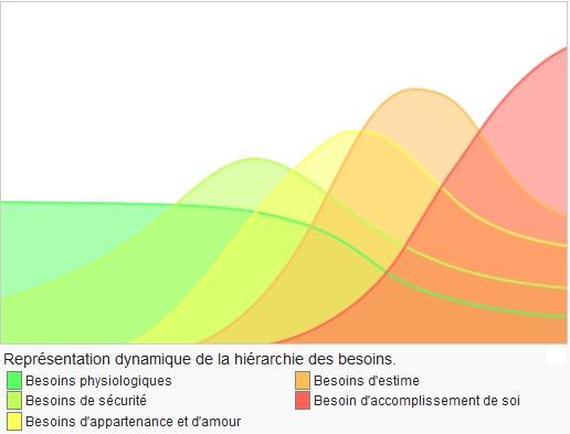 La representación dinámica de la pirámide, las curvas de Maslow