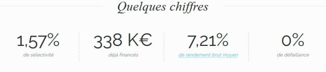 Bolden investissement crowdfunding chirffres 25 03 2016