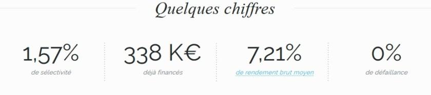 Bolden inversión crowdfunding 25 03 2016 chirffres
