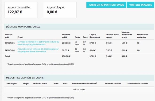 inversión de cartera de inversión 16 Credit.fr crowdfunding