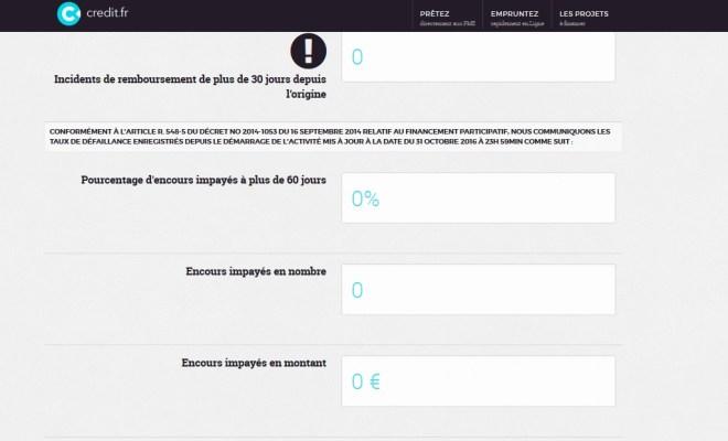 credit-fr-test-avis-crowdfunding-investissement-defaut