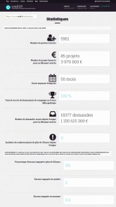 credit.FR notice crowdfunding investment SME test defect statistics