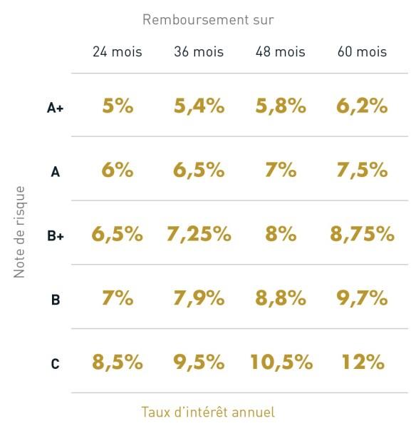 tasa de interés lendopolis