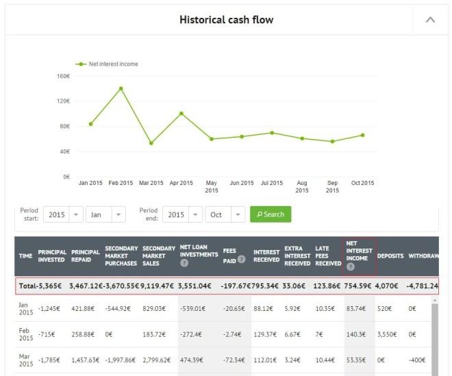 Expert-Center_Historical-cash-flow-graph