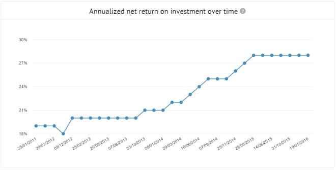 Statistics_Annualized-net-return-graph