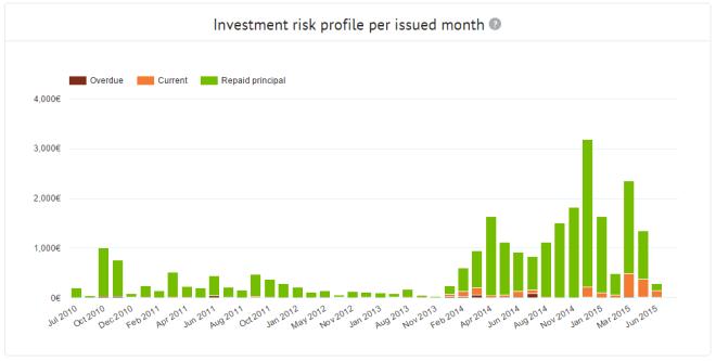 Statistics_Investment-quality-graph