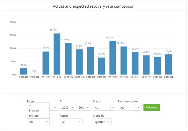 Statistics_Recovery-rate-comparison-graph1