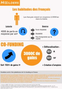 hoolders investissement crowdfunding innovation co-investissement 18 habitudes