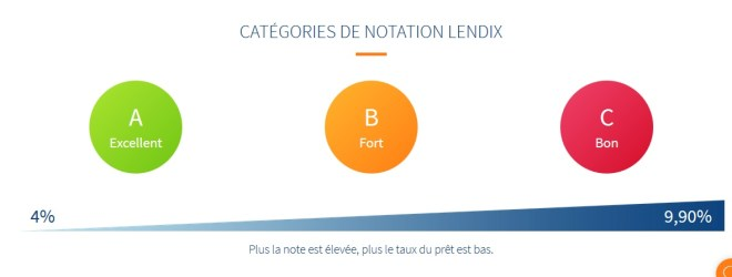 crowdfunding calculation rating lendix crowdlending lendix