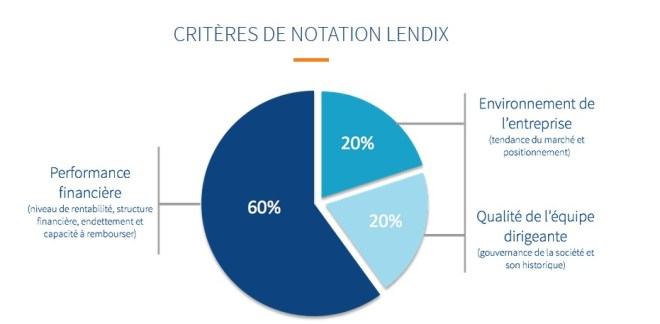 lendix crowdlending criterion rating project crowdfunding