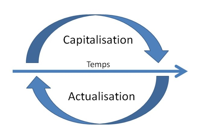capitalization and discount