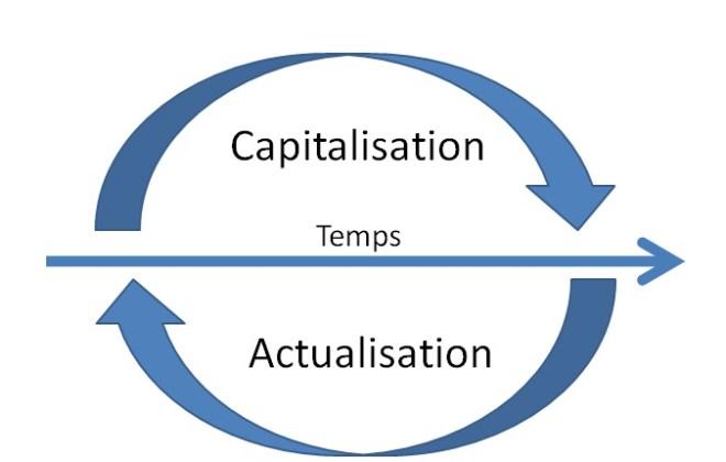 capitalización y descuento
