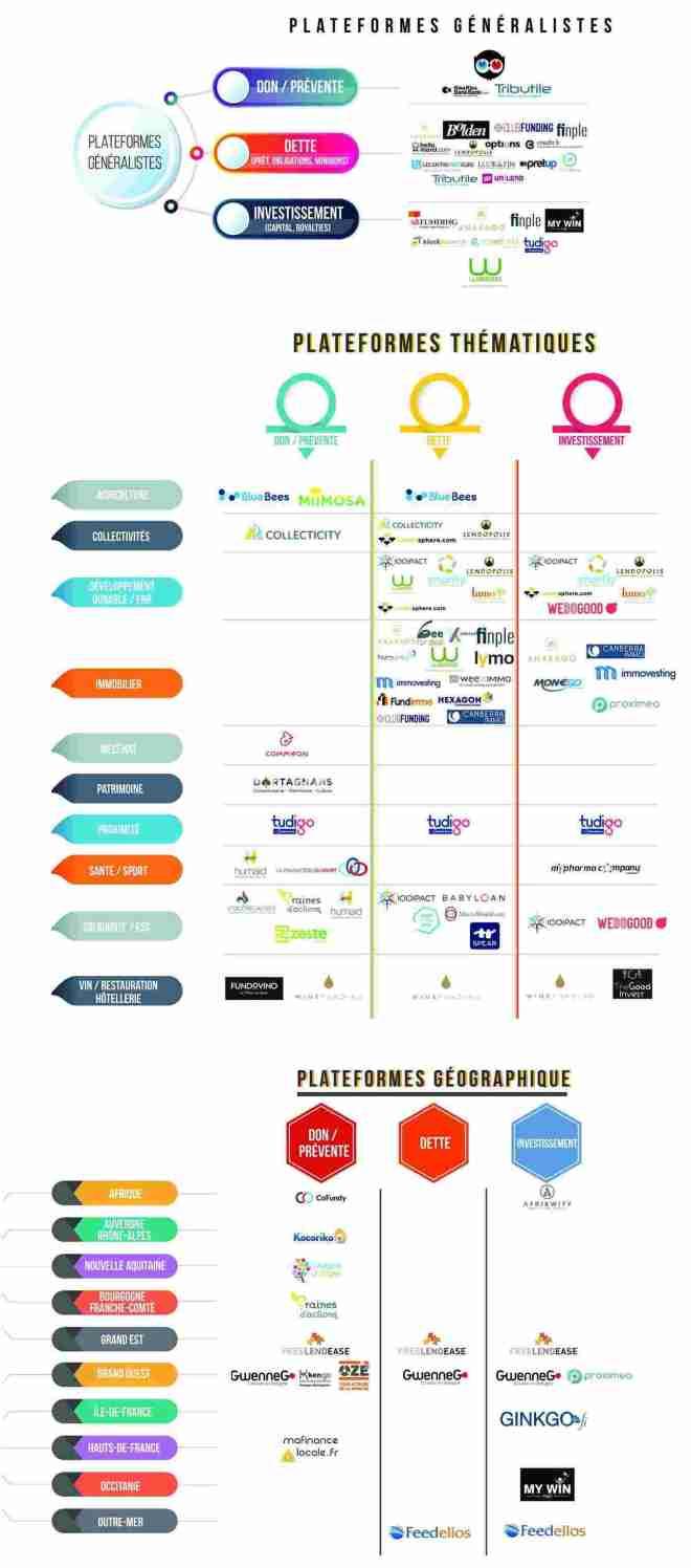 liste plateformes crowdfunding 2017 aout