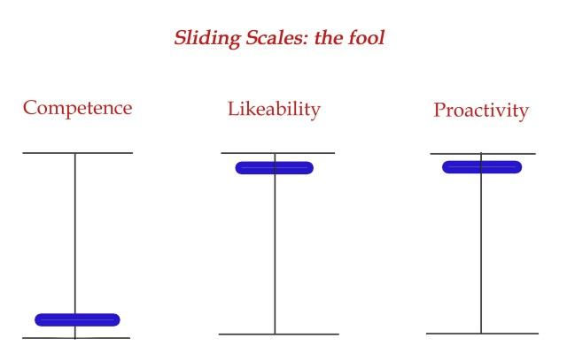 Sliding scales the fool copy