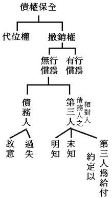 Category: 民法 - 老張的不動產經紀人筆記分享