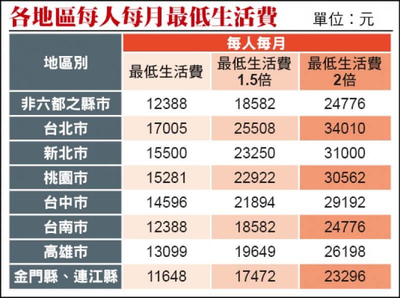 平均生活費 來自臺東務農家庭的小資族,如何從月薪3萬到28歲財富自由?!