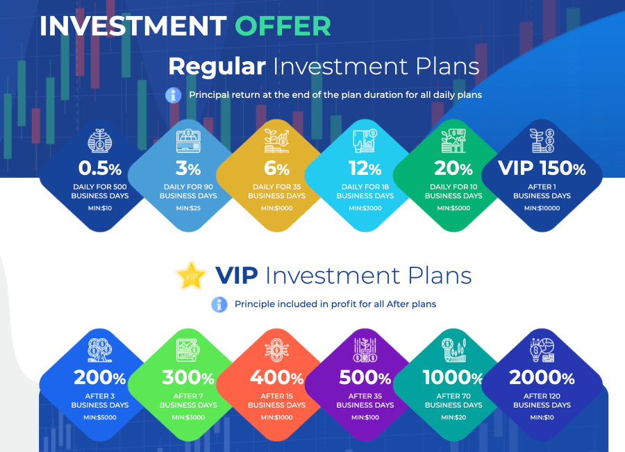 British FX Funds Investment Plan